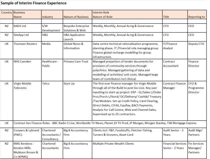 Services Table 2D